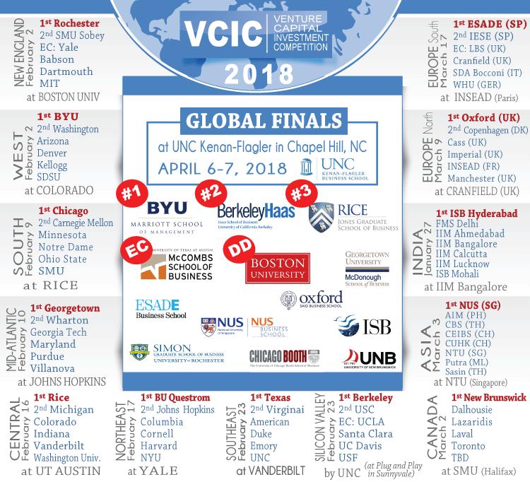 2018 VCIC MBA Bracket