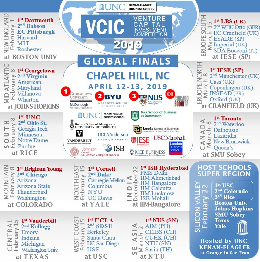 VCIC – Venture Capital Investment Competition